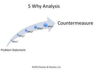 5 Why for problem-solving