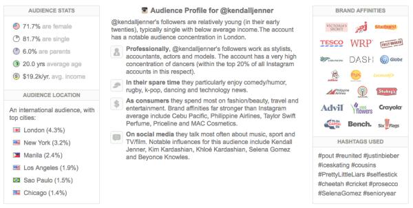 Kendal Jenner Intagram Demographics