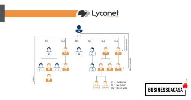 Piano marketing Lyconet 2020