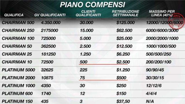 IM Academy Piano Compensi