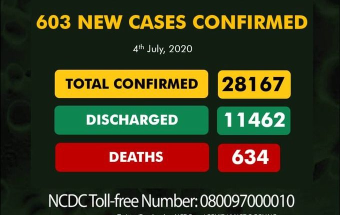 603 new cases drive Nigeria's Covid-19 total to 28,167 - Businessday NG