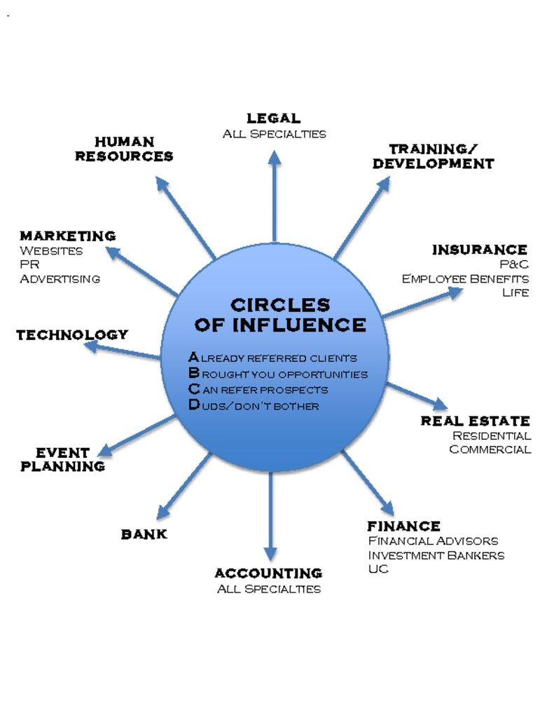thumbnail of BDU Circle of Influence