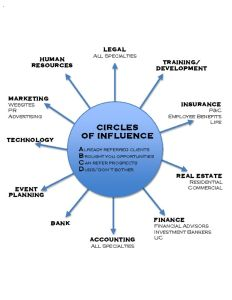 thumbnail of BDU Circle of Influence