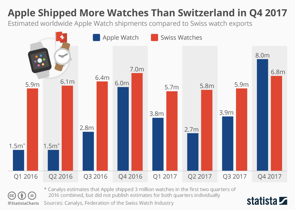 1518529970 991 apple and android destroy the swiss watch industry - Apple and Android destroy the Swiss watch industry