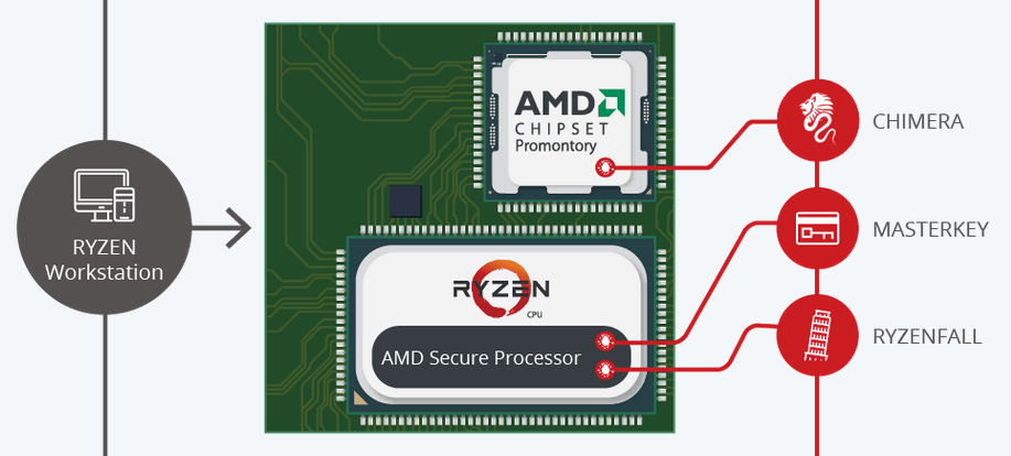 security researchers discover flaws in amd chips but raise eyebrows with hasty disclosure - Security researchers discover flaws in AMD chips but raise eyebrows with hasty disclosure