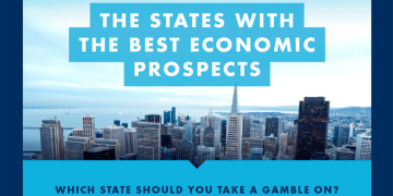 Best States economy - Statistics suggest North Dakota could be a good place to start a business