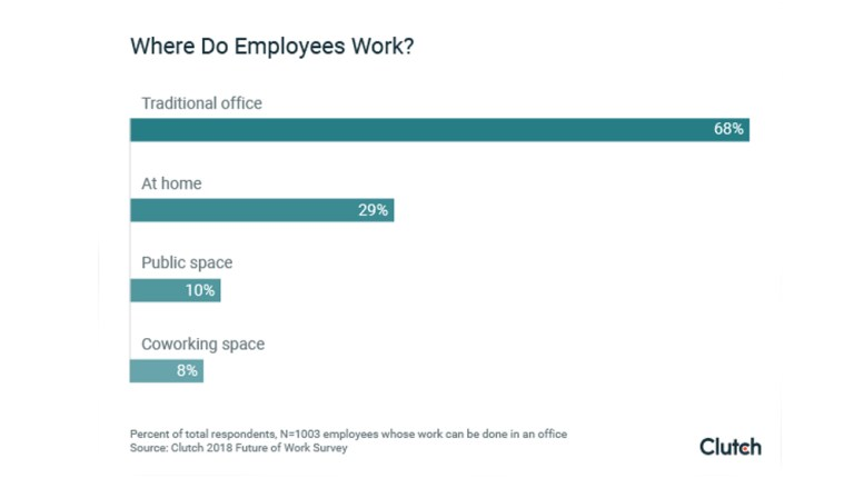 Where employees work - 68% of workers still get the most work in traditional offices