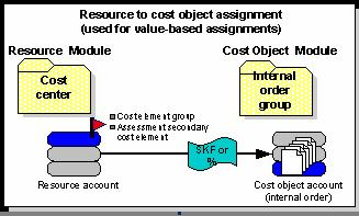 sap r 3 modules diagram guitar 5 way switch wiring diagrams sas activity based management adapter 6 1 for user s guide introduction to the 13 value