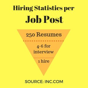 Hiring Statistics | Resume Writing Services