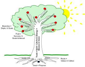 Tree of Organizational Success