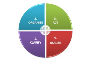 Clarify, Organize, Act, Realize