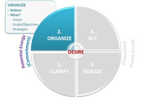 Organize, Visualize, Belief, Potential energy, Commitment