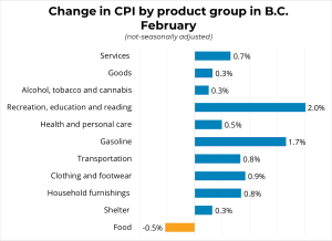 Change in BC CPI