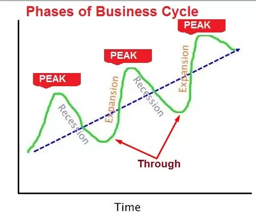 phases of business cycle diagram