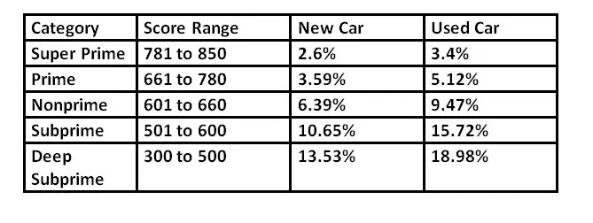 credit score requirement for car loan