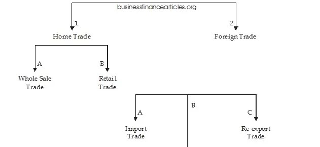 classification of trade