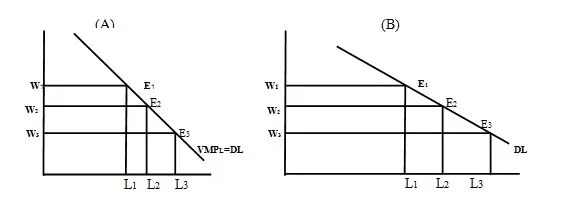 Modern Theory Of Factor Pricing
