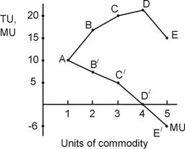 units of commodity