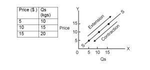 Extraction and Contraction of Supply
