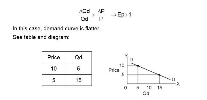 more elastic demand normal curve