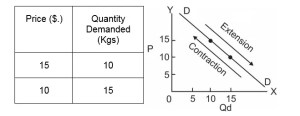Extraction and Contraction of Demand
