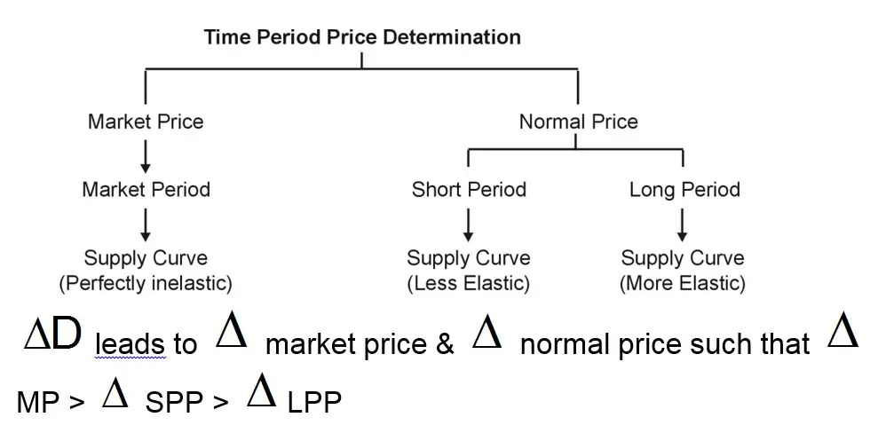 Determination of Market Price