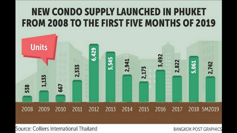 Phuket's new condo supply nears seven-year peak