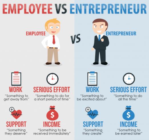 ⋆ Not Every Entrepreneur Is An Entrepreneur, Nor Every Entrepreneur Becomes  An Entrepreneur ⋆ ✔Business Guarantor