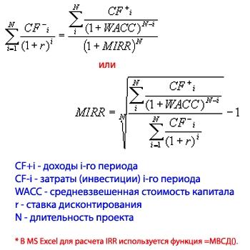 Внутренняя норма доходности расчетная формула экономический смысл показателя