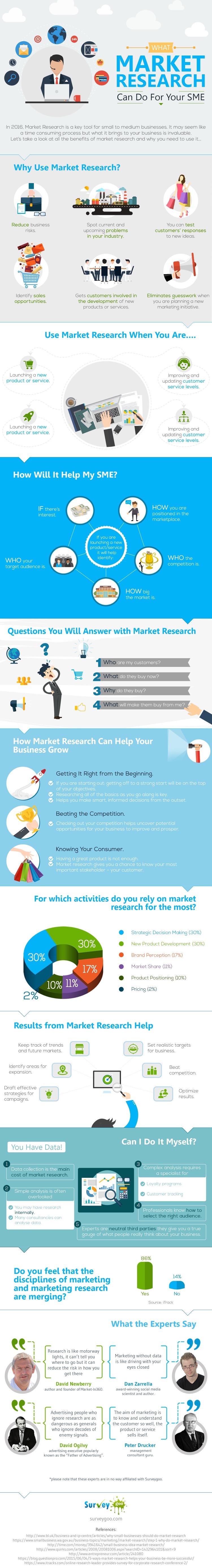 marketing research inforgrahic