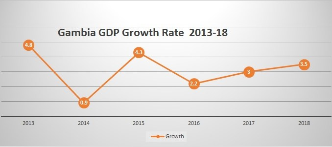 Gambia GDP growth 2017 gambias debt