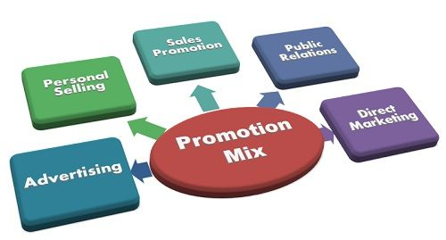what is promotion mix