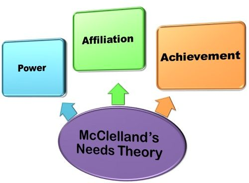 Image result for mcclelland theory defined
