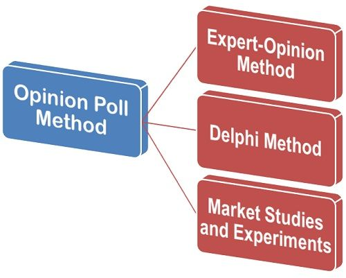 What is Opinion Poll Method? definition and meaning - Business Jargons