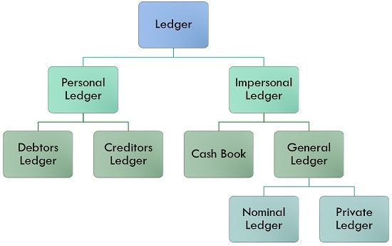 Journal, ledger, and Trial balance