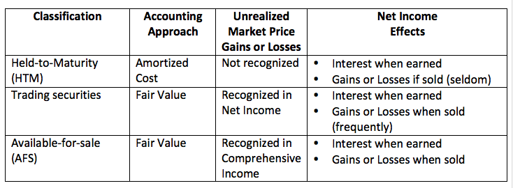 Equities And Securities