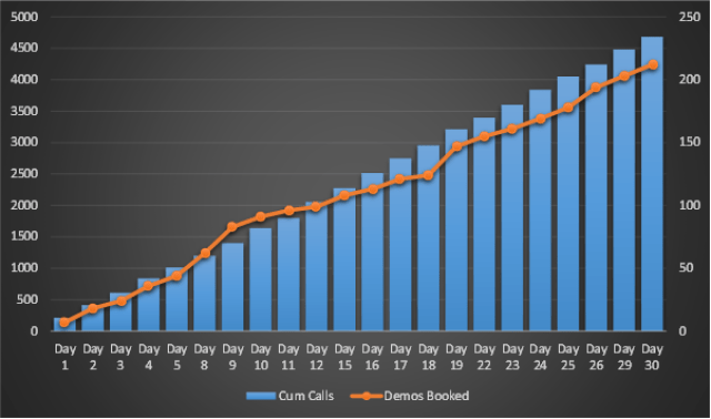 Cumulative number of calls made and demos booked are vanity metrics
