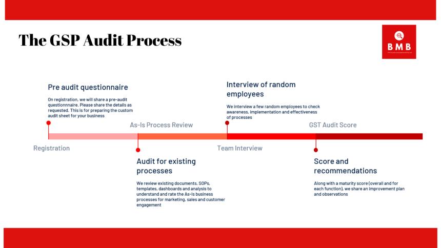 Good Sales Practices Audit Process