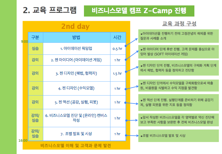 business model camp_final_report_Andong University_20141102.008