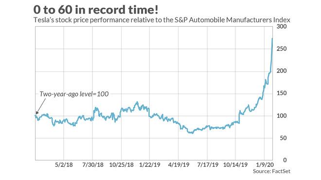 Tesla Stock / Tesla Stock Price Reversal: The Long and ...