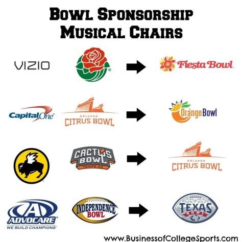2014 Bowl Sponsorship Changes 3
