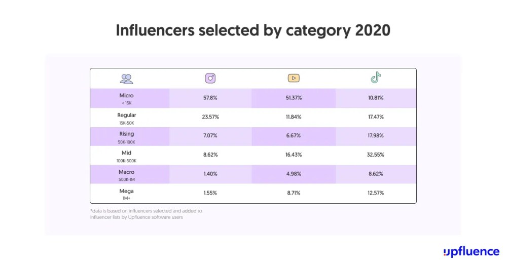Chart showing micro-influencers get the most deals on Instagram and YouTube