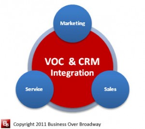 Figure 3. Integration of Voice of the Customer (VOC) program and Customer Relationship Management (CRM) provide a comprehensive picture of the customer relationship.