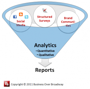 Figure 4. Structured surveys, social media and online brand communities provide methods for collecting customer feedback.