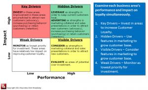 Driver Matrix