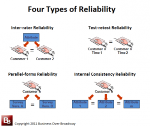 Four Types of Reliability