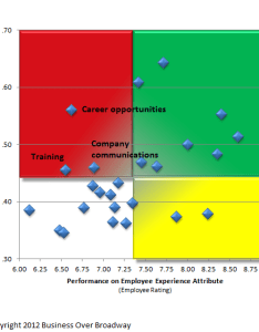 Employee loyalty driver chart also the meaning measurement and analysis of experience rh businessoverbroadway