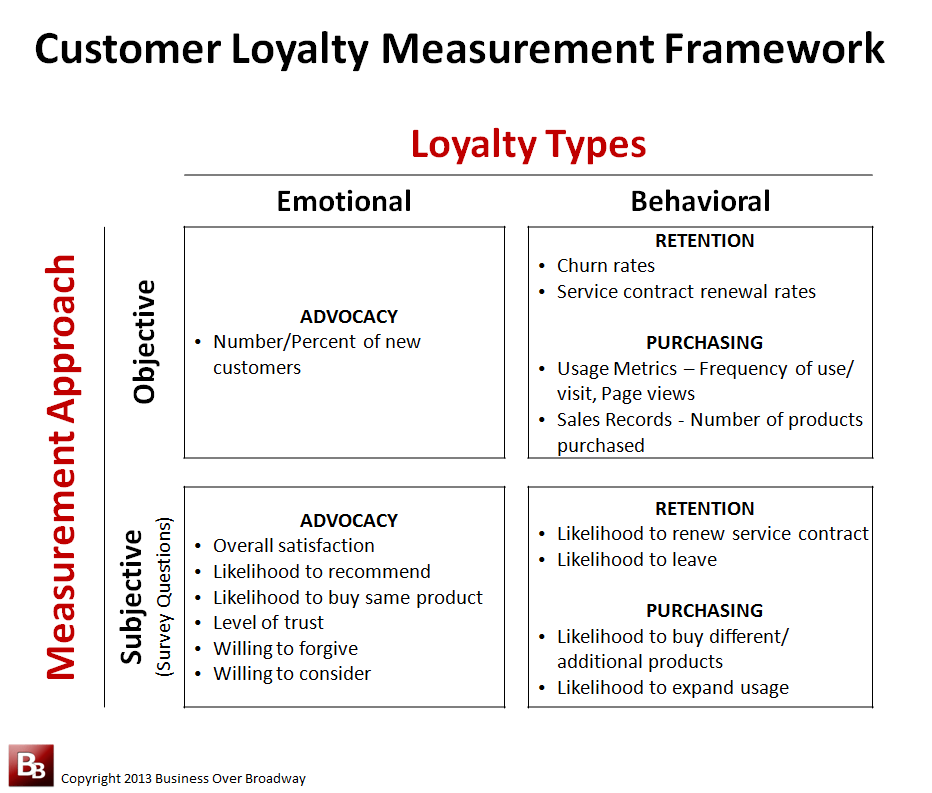 Selecting The Right Customer Loyalty Measures For Your CX