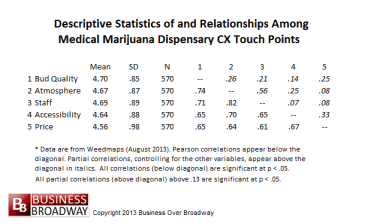 Table 2. Descriptive Statistics of and Correlations among CX Touch Points - Weedmaps (August 2013)