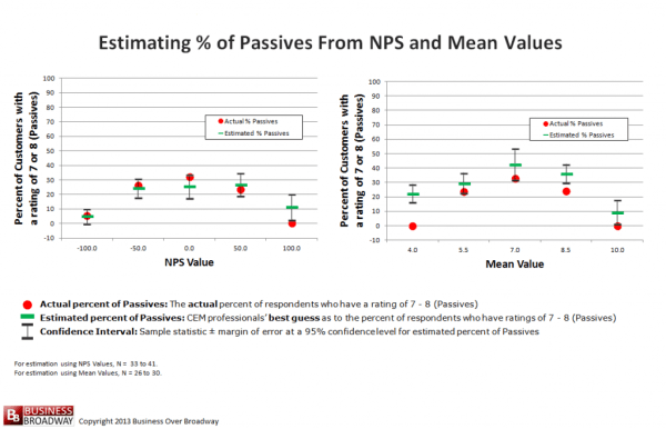 Figure 3. Estimating % of Passives from NPS and Mean Values